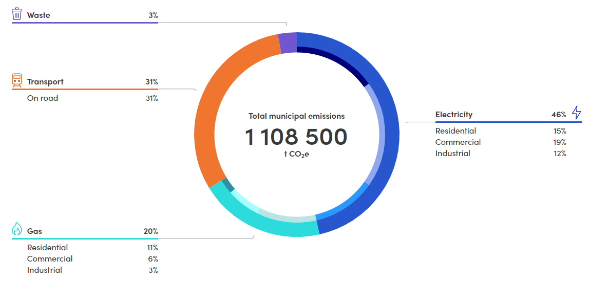 Bayside municipal greenhouse gas emissions across waste, transport, and energy sectors in 2018/19. Total of 1108500 tonnes CO2 equivalent.